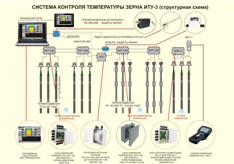 Системы термометрии для элеваторов конвейера все про них